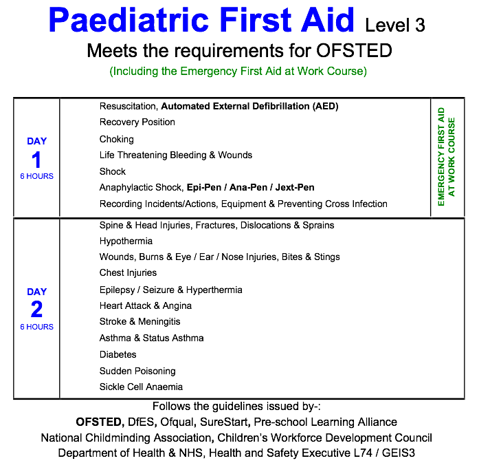 importance of first aid at school level Supersedes hltfa311a - apply first aid:  performance criteria specify the level of performance needed to demonstrate achievement of the  importance of debriefing.